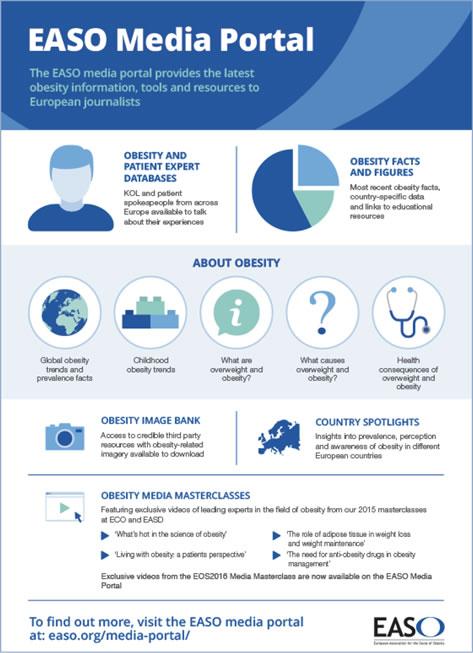Media Portal infographic, displaying a range of obesity statistics