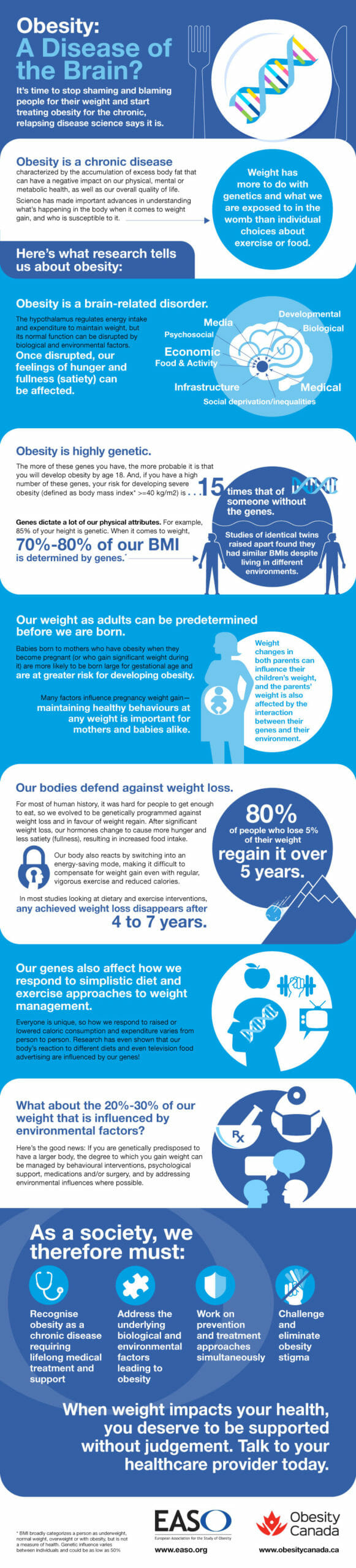 infographic, developed with our Canadian colleagues, explaining the complexity of obesity