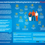 Practical Tips for patients after bariatric surgery