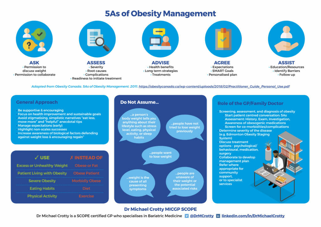 Talking about weight infographic